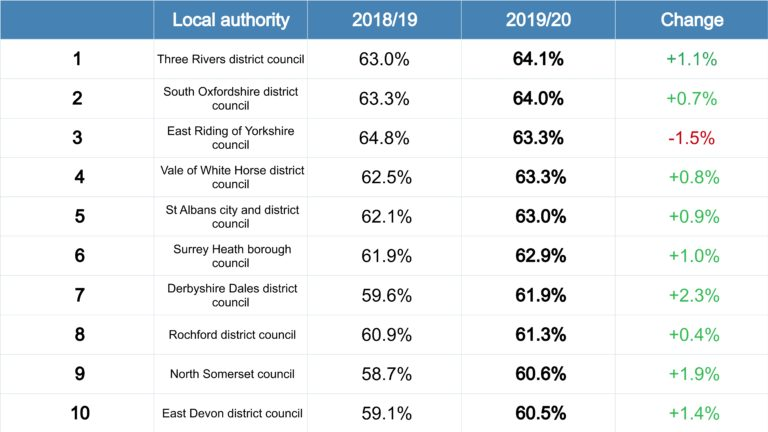 The top 10 councils with the highest household waste recycling rates in England in 2019/20. Figures have been rounded by Defra to the nearest decimal point