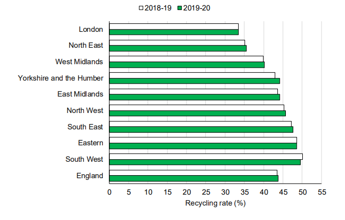 Regional recycling rates compared between 2018/19 and 2019/20 (picture: Defra)