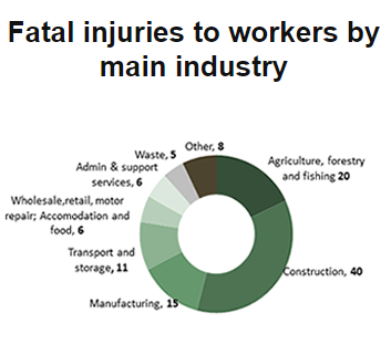 5 fatalities in the waste industry