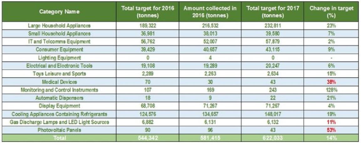 DEFRA WEEE targets for 2017